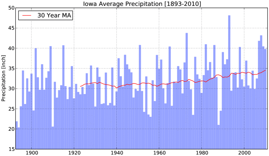 Iowa Average Rainfall