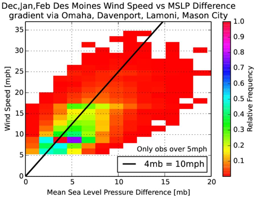 IEM :: 2014-01-16 Feature - Pressure Gradient Winds