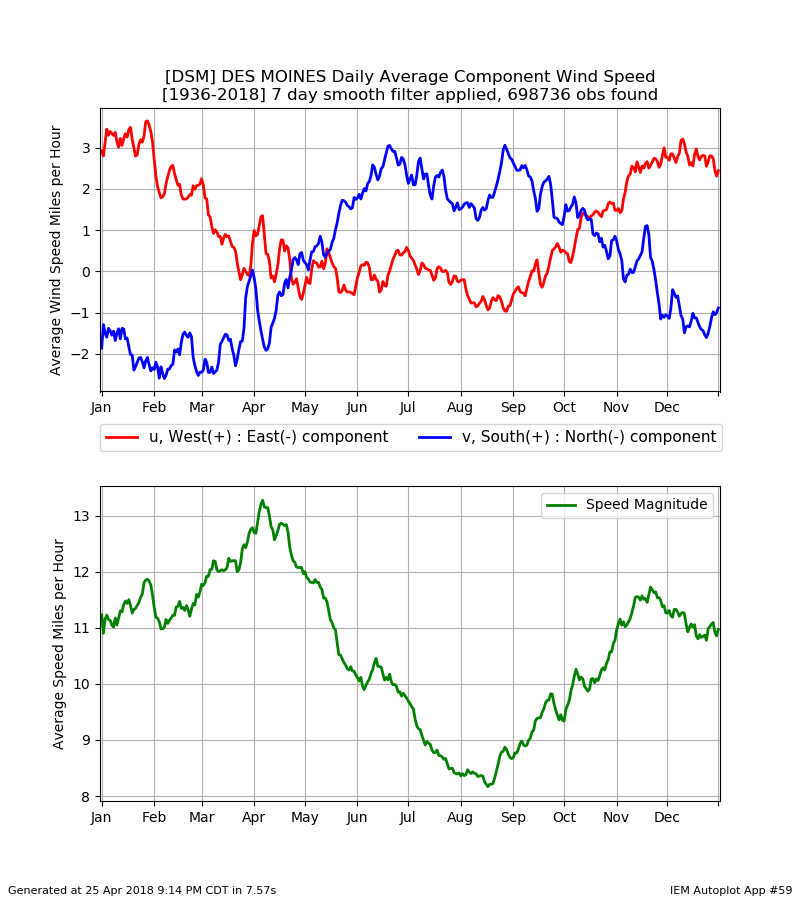 iem features tagged wind Wind Speed Information generate this chart on website