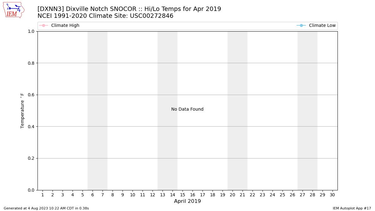 IEM :: DXNN3 Data Calendar for April 2019
