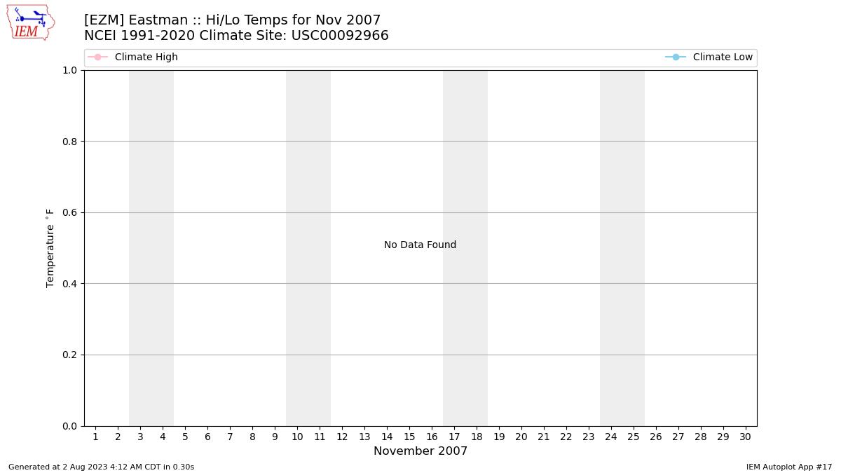 Iem Ezm Data Calendar For November 2007