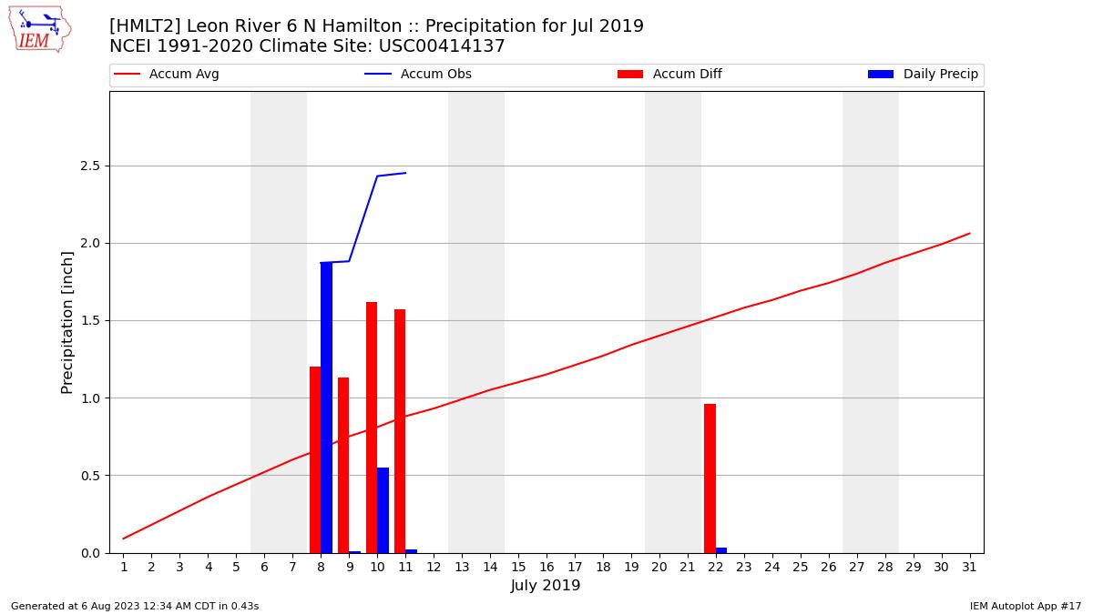 IEM :: HMLT2 Data Calendar for July 2019