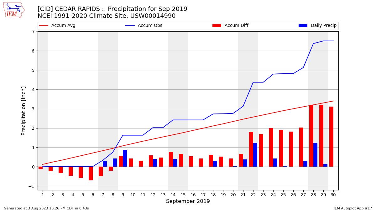 IEM :: CID Data Calendar for September 2019